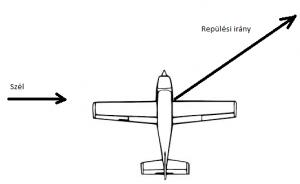 Szél és a repülési rány